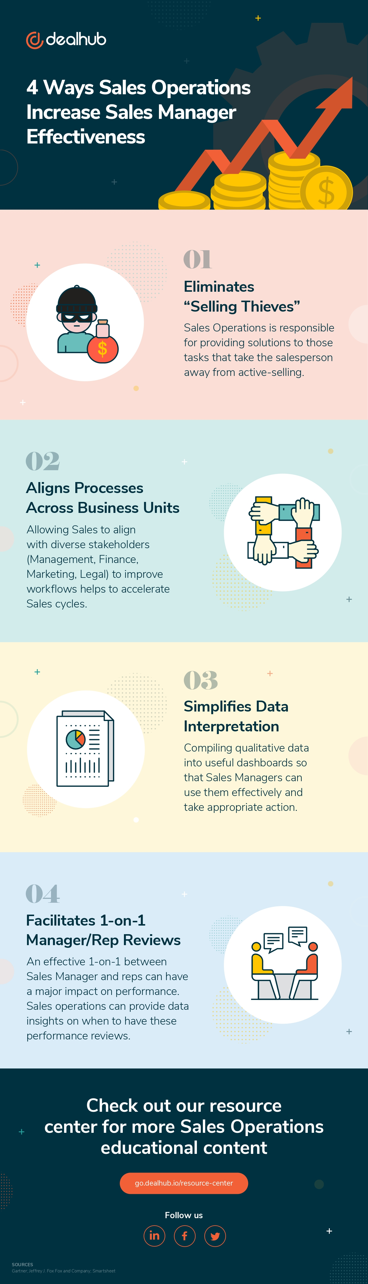 4 Ways Sales Operations Increase Sales Manager Effectiveness_page-0001