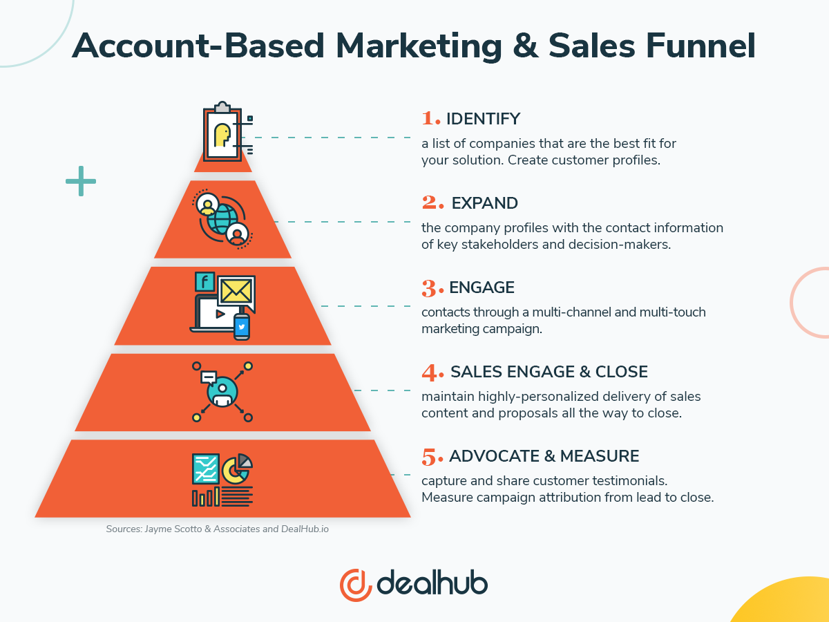 Account Based Marketing and Sales Funnel DealHub