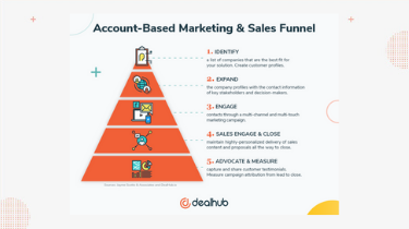 Account-Based%20Marketing%20and%20Sales%20Funnel%20thumbnail
