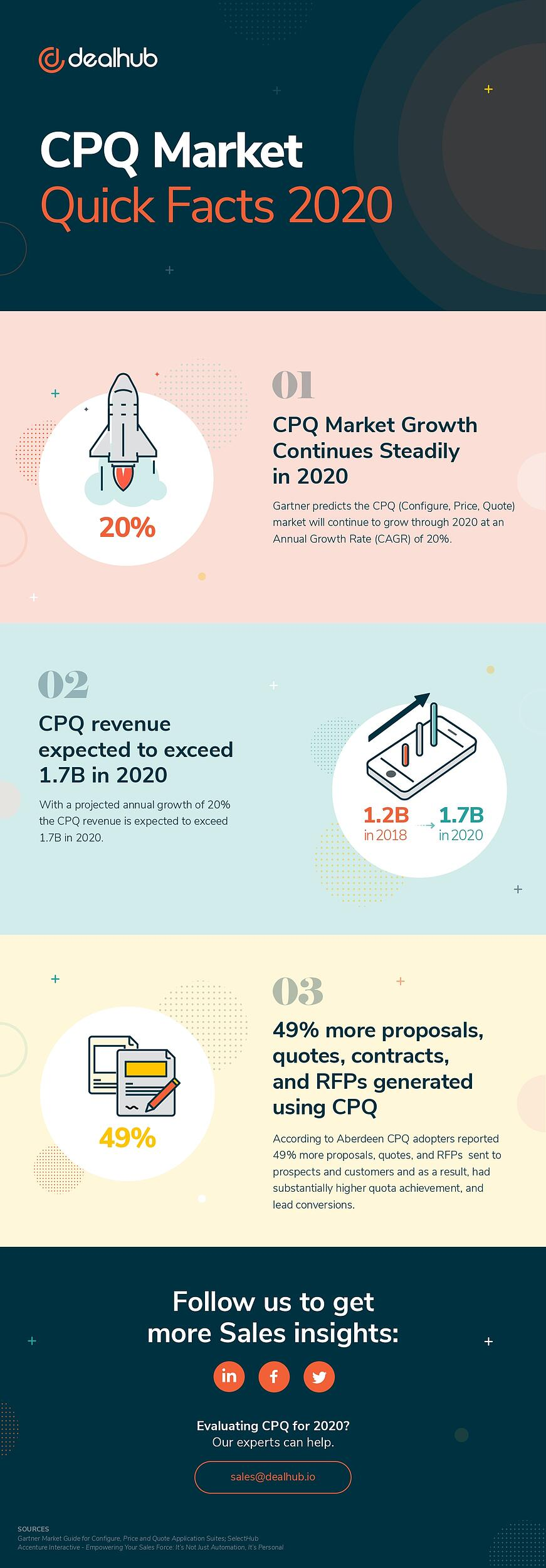 CPQ Market Quick Facts for 2020 Infographic-1