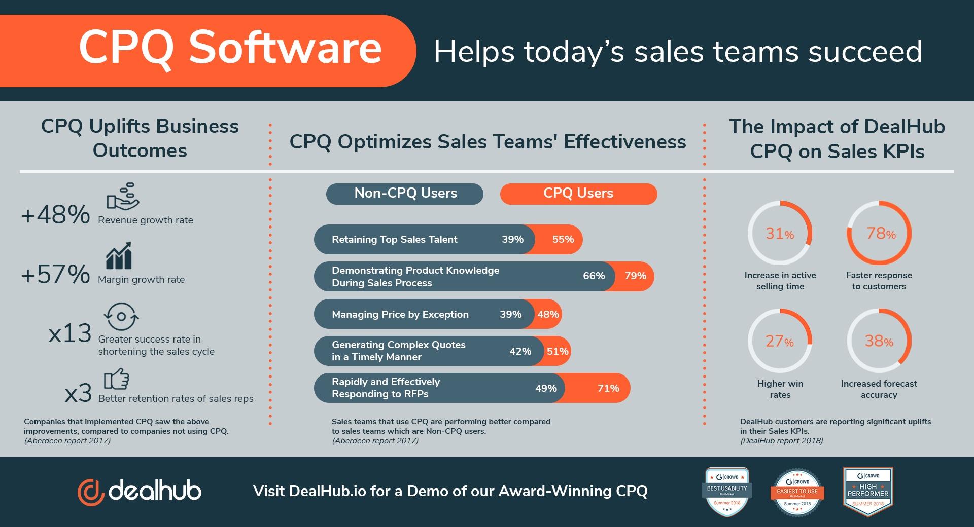 CPQ Software Infographics