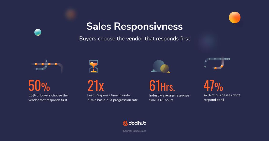 DLH_Sales_Responsivness_V.1.1