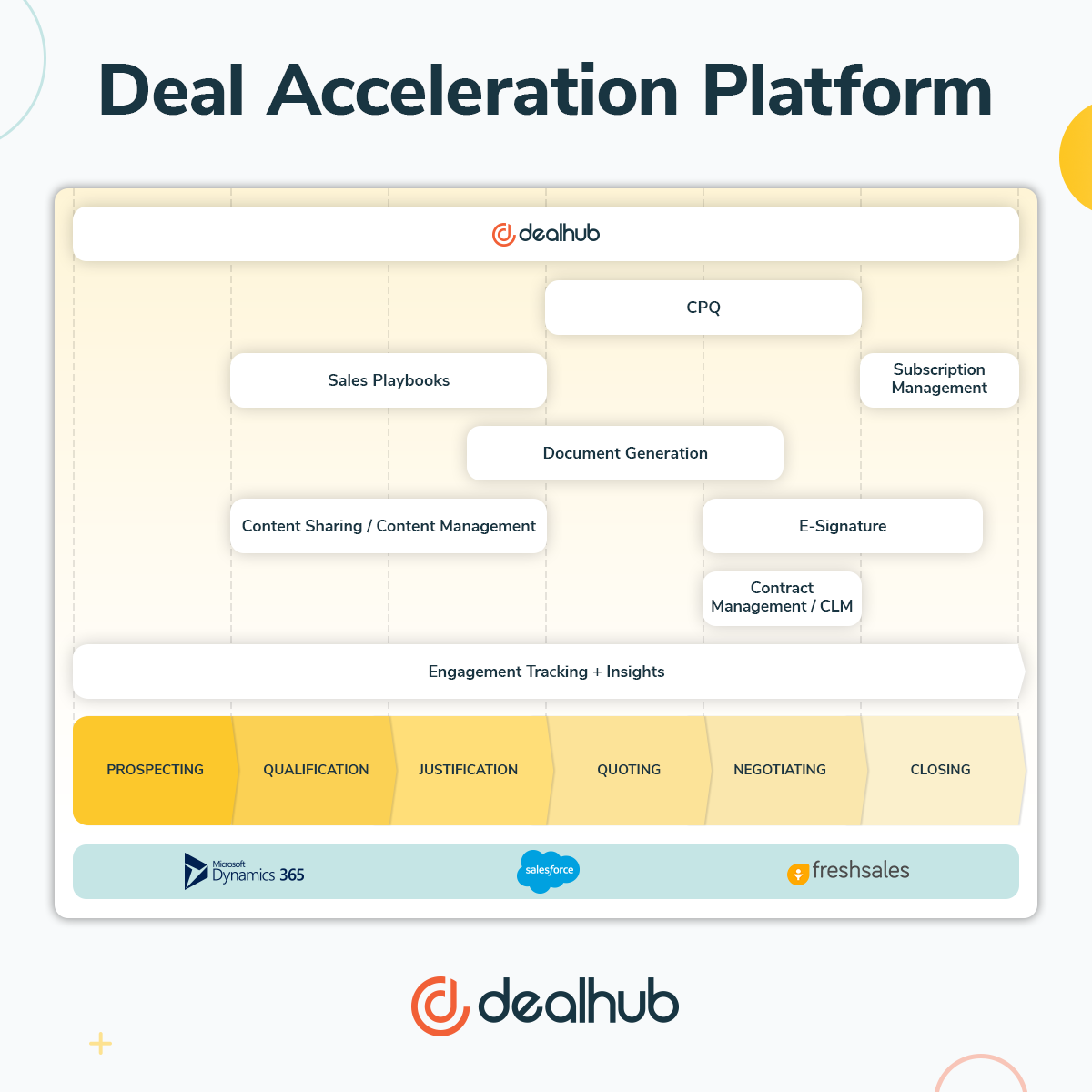 Deal Acceleration Platform infographic-1