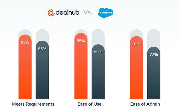 DealHub CPQ Vs. Salesforce CPQ comparison