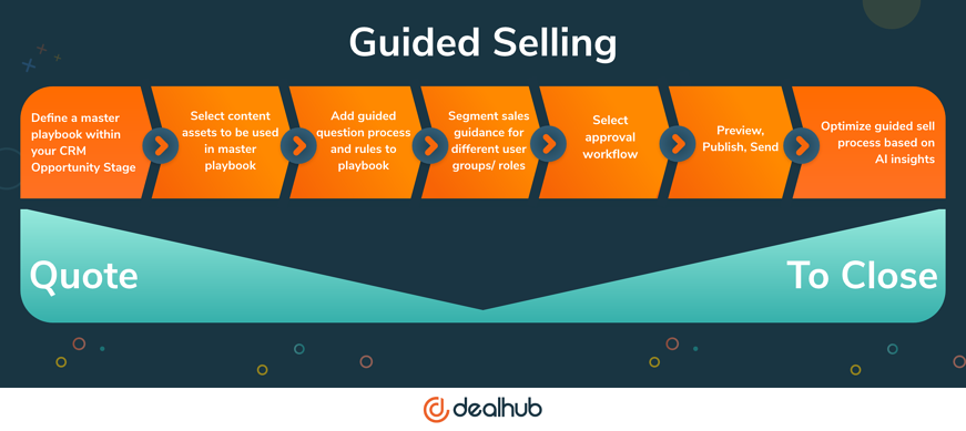 Guided Selling - Opportunity to Close