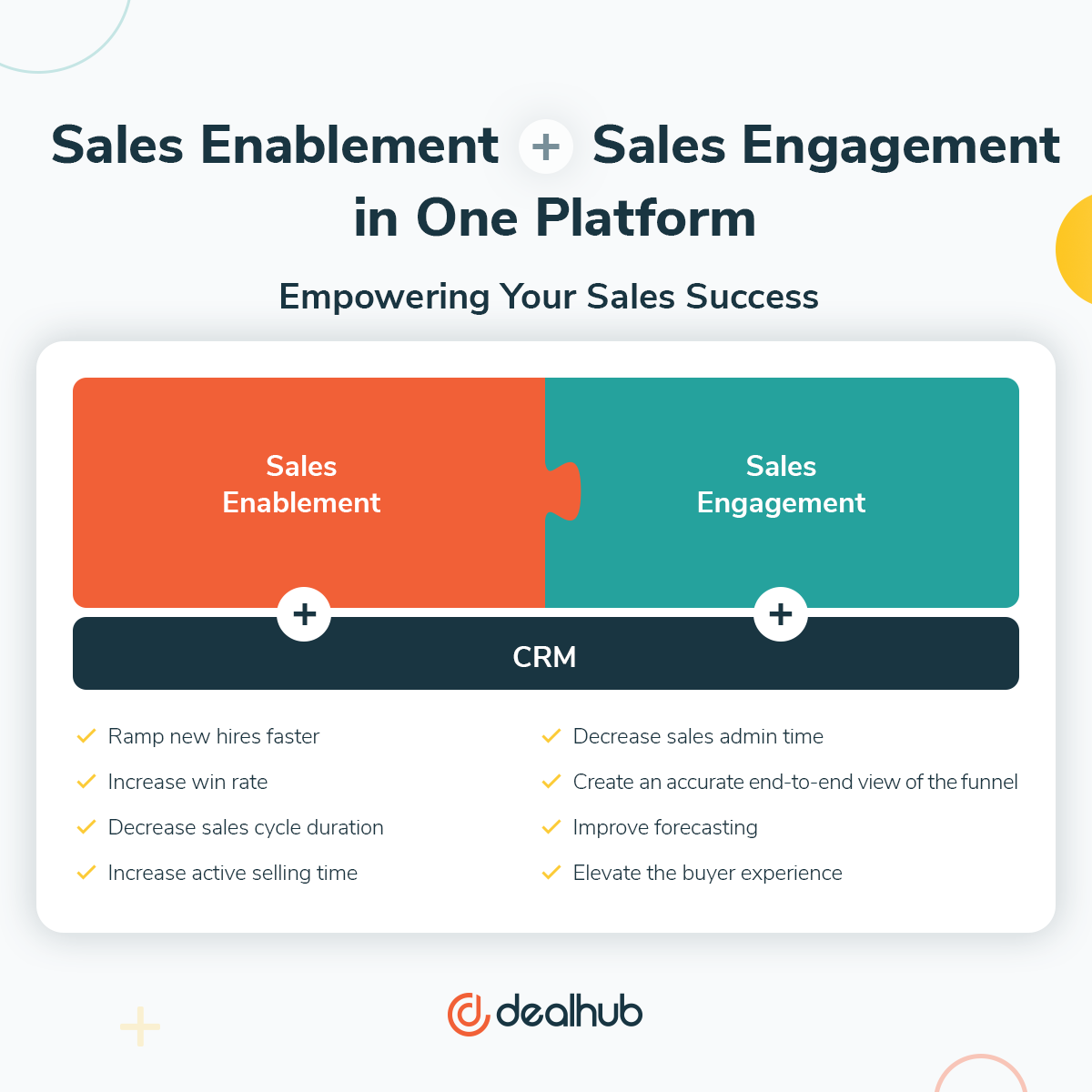 Sales Enablement and Sales Engagement work with CRM to improve Sales KPIs
