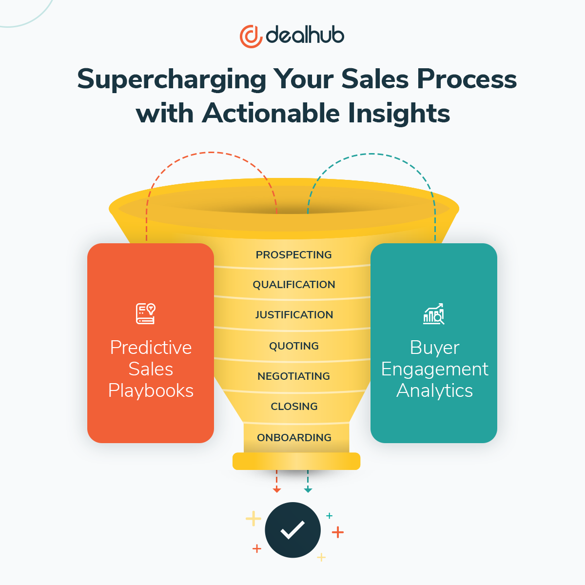 Sales Process improved by Sales Engagement Platform with Predictive Sales Playbook and Buyer Engagement Analytics