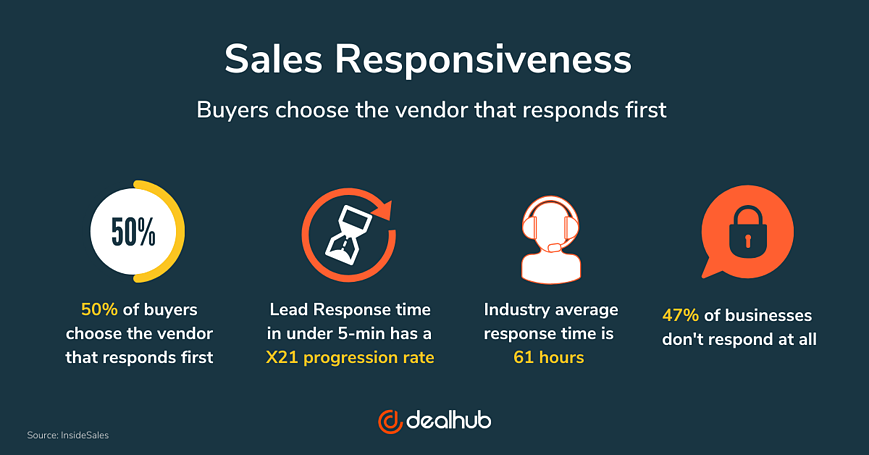 Sales responsiveness helps increase the bottom line