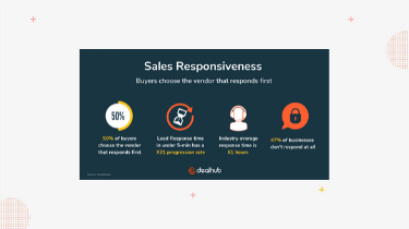 How Sales Responsiveness Helps Increase the Bottom Line