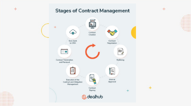 Stages%20of%20Contract%20Management%20resource%20thumbnail
