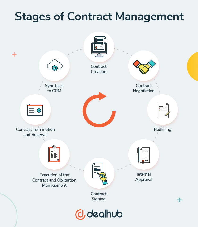 stages of contract management DealHub